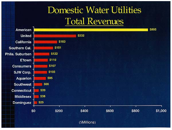 Domestic Water Company Revenues....Sloooow download.