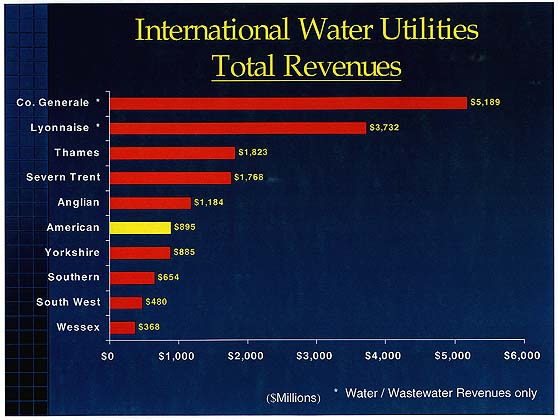 Int'l Water Company Revenues ... Slooooow download !