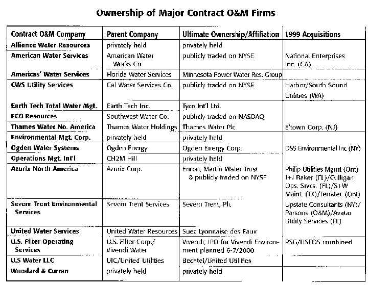 Chart-2: Ownership of Major Contract O&M Firms