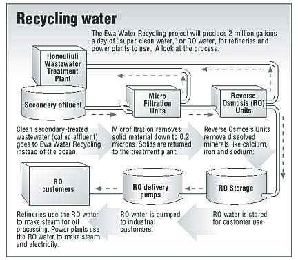 recycle-graph